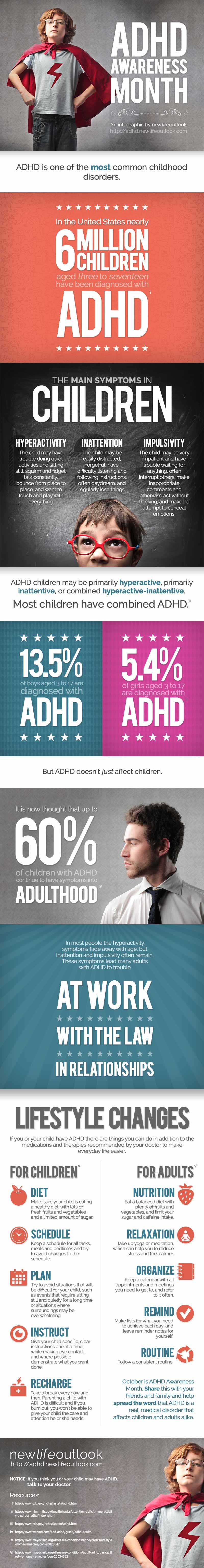 Recognizing ADHD Symptoms in Children and Adults